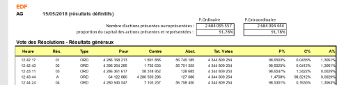 Résultats AG EDF
